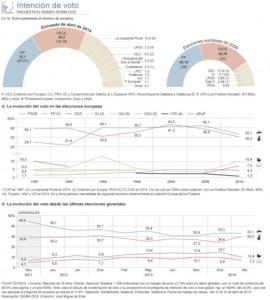 intencion de voto El Mundo abril 2014