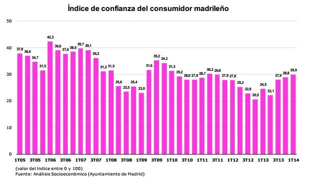 confianza consumidor madrileno