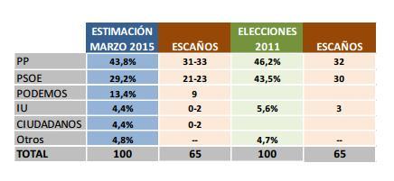 Comparacion elecciones extremadura