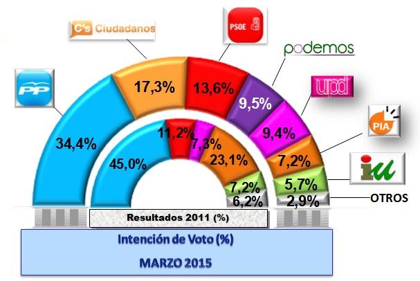 encuesta-Arroyomolinos-2015
