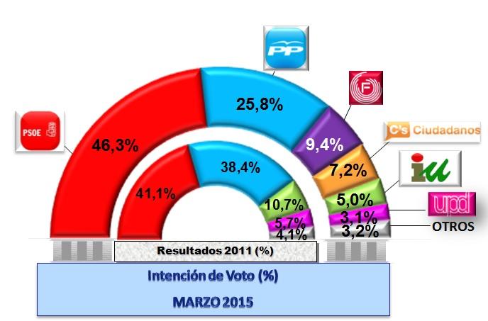 encuesta-Fuenla-2015