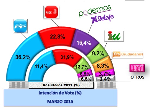 encuesta-Getafe-2015