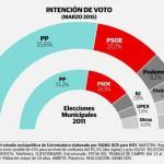 intencion de voto
