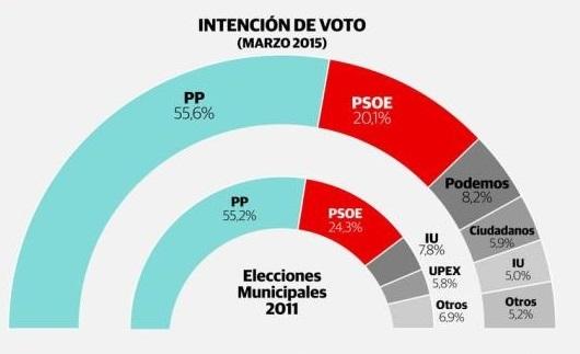 intencion de voto2