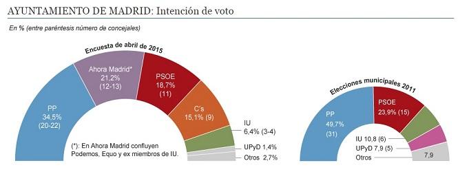 Ayuntamiento Madrid2