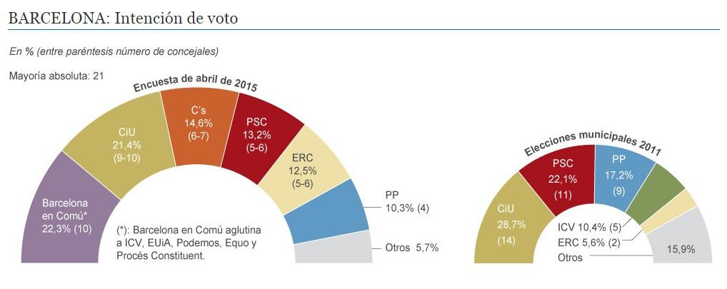 Barcelona intencion voto