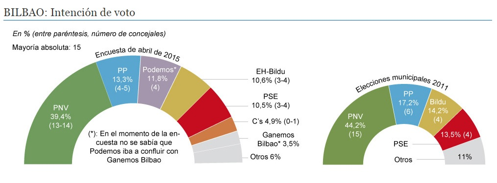Intencion voto bilbao