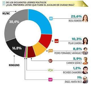 Ciudad Real lideres2