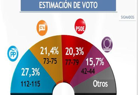 Elecciones_20D-encuesta_Sigma_Dos-Mediaset_Espana-intencion_de_voto_MDSIMA20151119_0414_36
