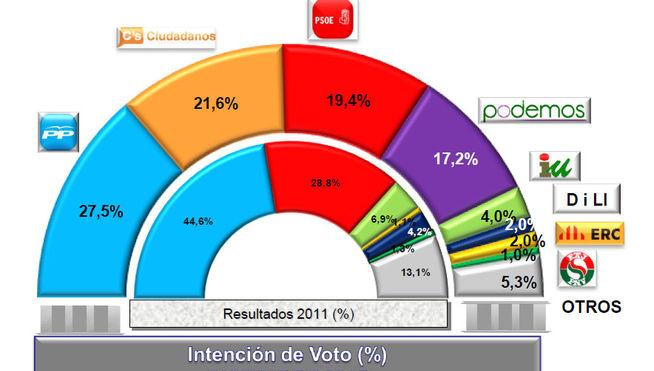 Gráfico porcentaje de votos
