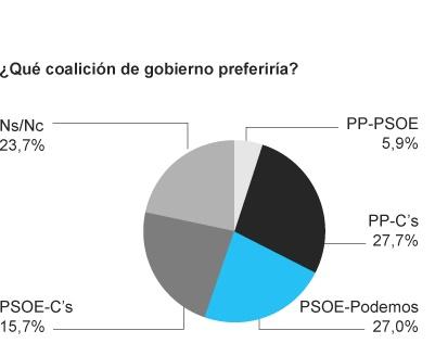 coaliccion de gobierno