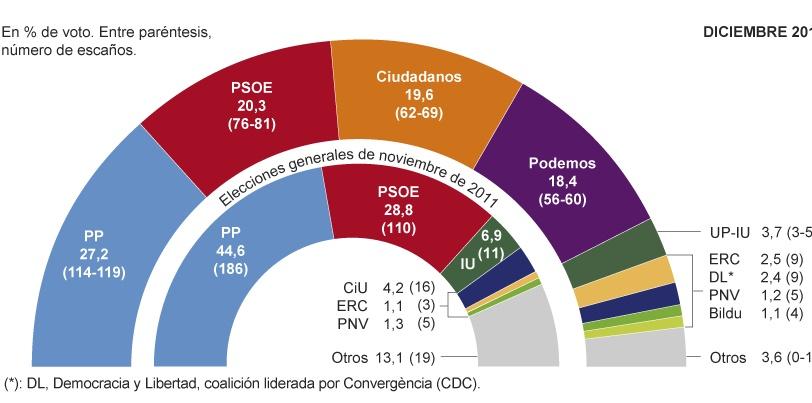grafico voto EL MUNDO DIC.